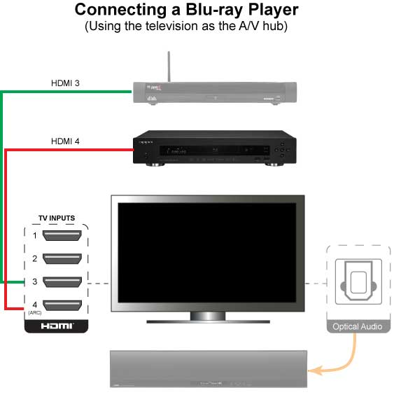 Connecting a Blu-ray player directly to a TV