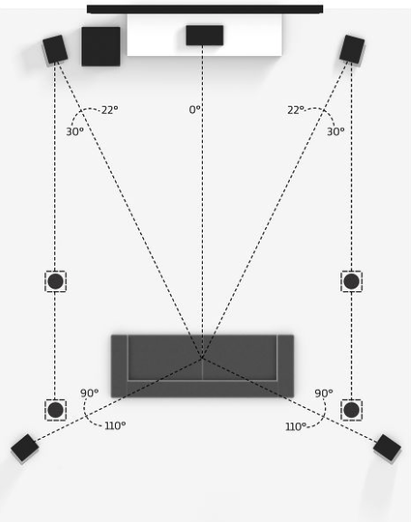 Dolby Atmos 5.1.4 speaker layout